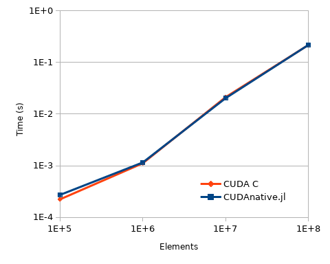 Performance comparison of parallel reduction implementations.